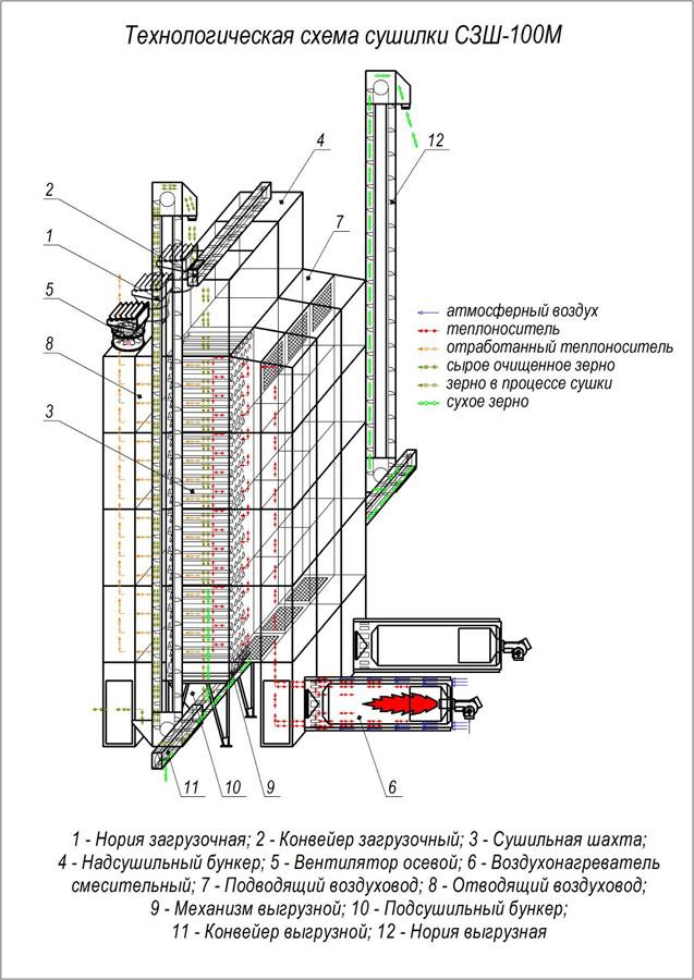 Технологическая схема СЗШ-100М