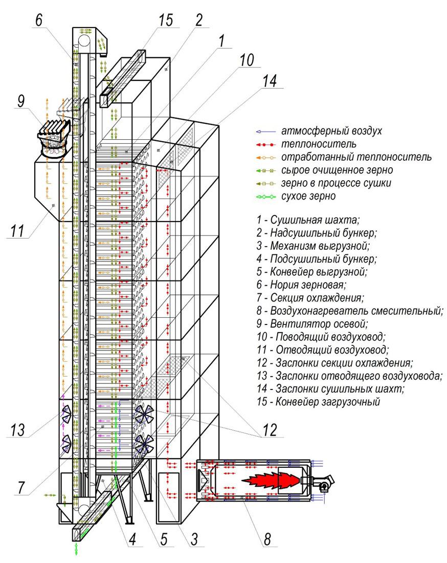 Технологическая схема сушилки СЗШ-30М
