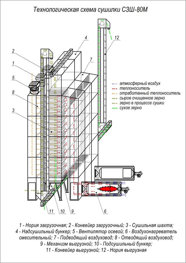 Технологическая схема сушилки СЗШ-80М