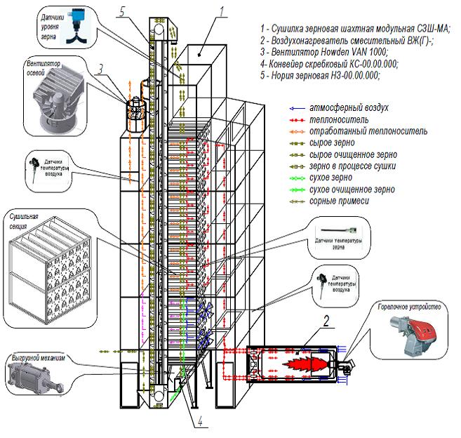 Технологическая схема ЗСК-15