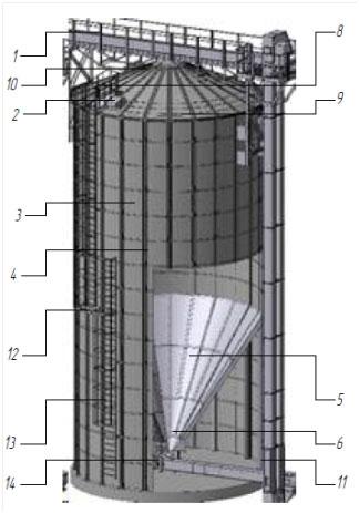 Элементы конструкции силоса