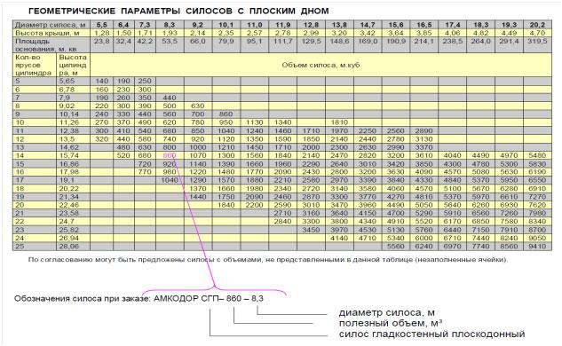 Геометрические параметры силосов с плоским дном