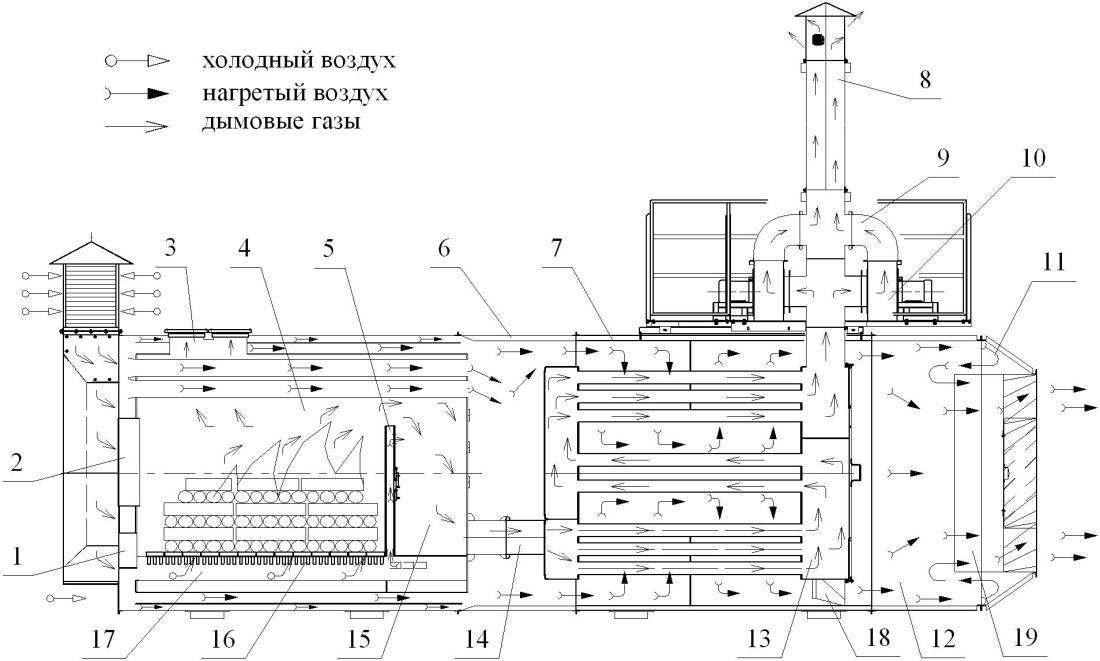 Технологический процесс работы на твердом топливе
